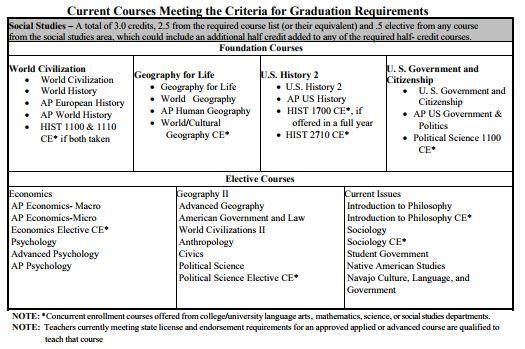 UT grad require 2